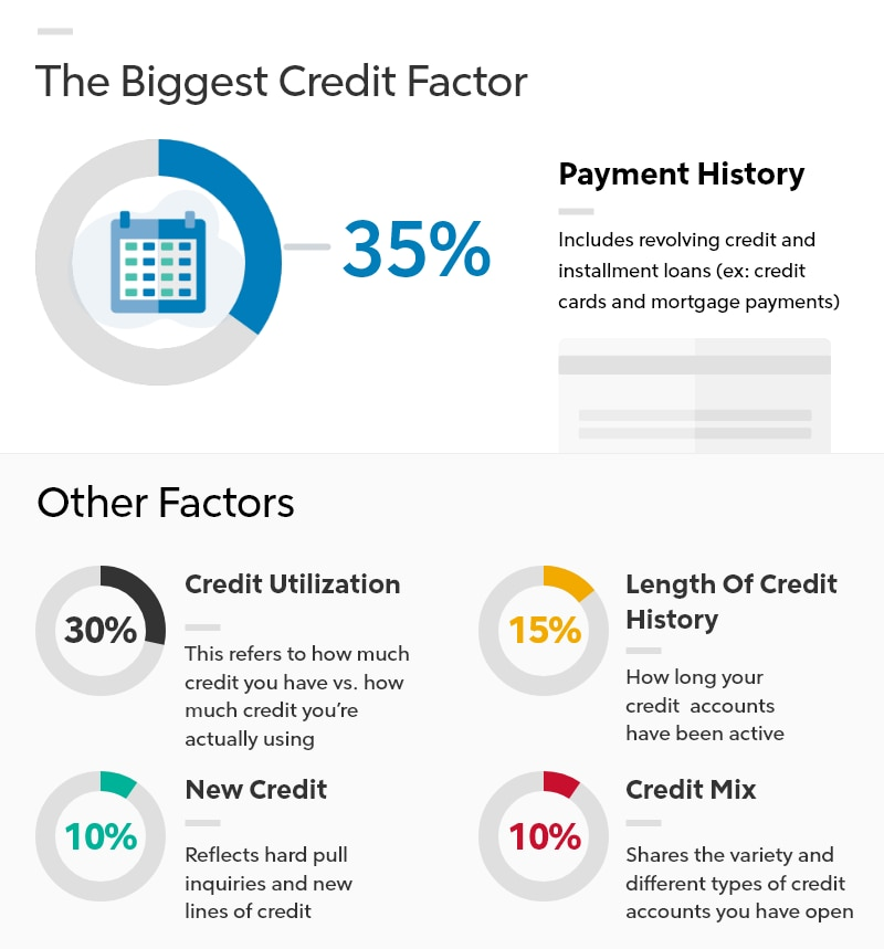 Infographic showing the breakdown of your credit score.