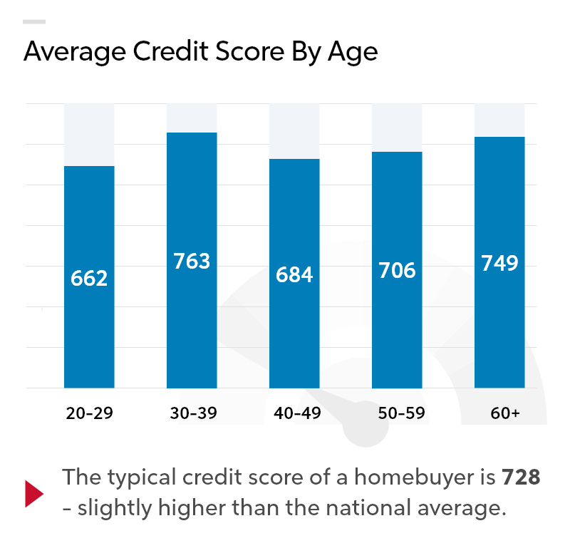 "Infographic chart of ""Average Credit Score By Age"""