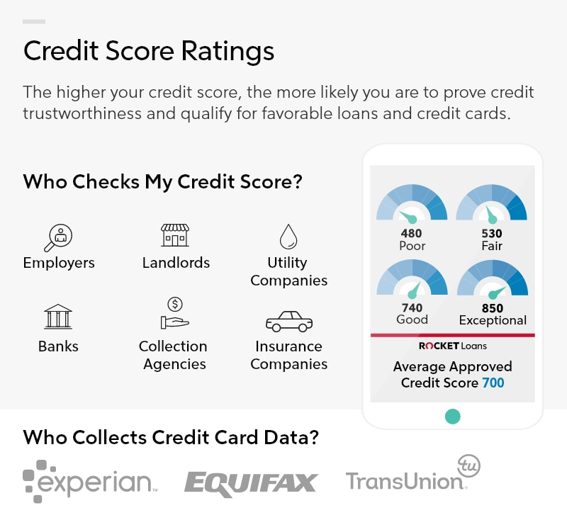 Infographic showing credit score ratings.