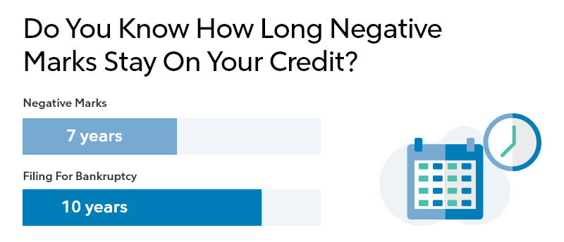 Infographic showing how long negative marks stay on credit.