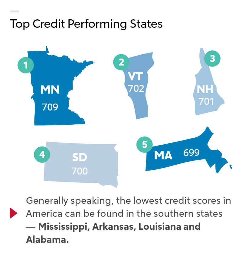 "Infographic illustration titled ""Top Credit Performing States"""