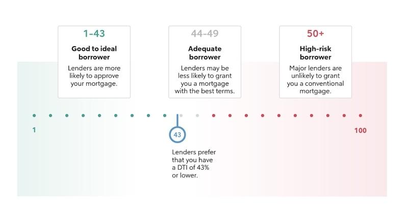 Infographic explaining DTI averages.
