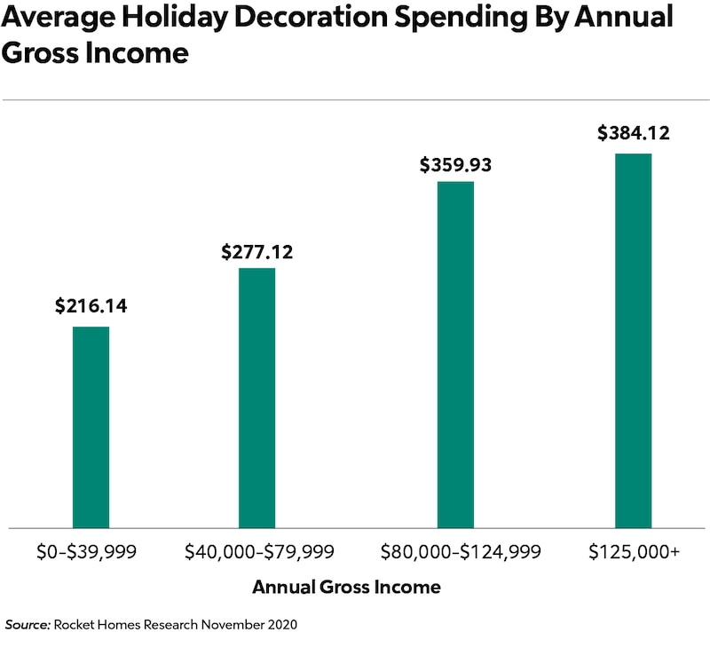 annual gross income