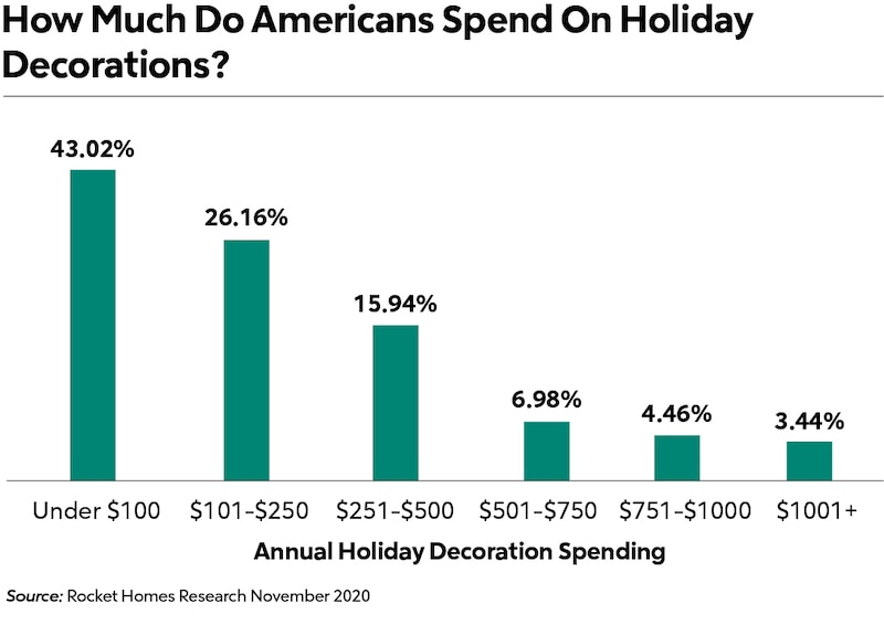 cost of holiday cheer chart