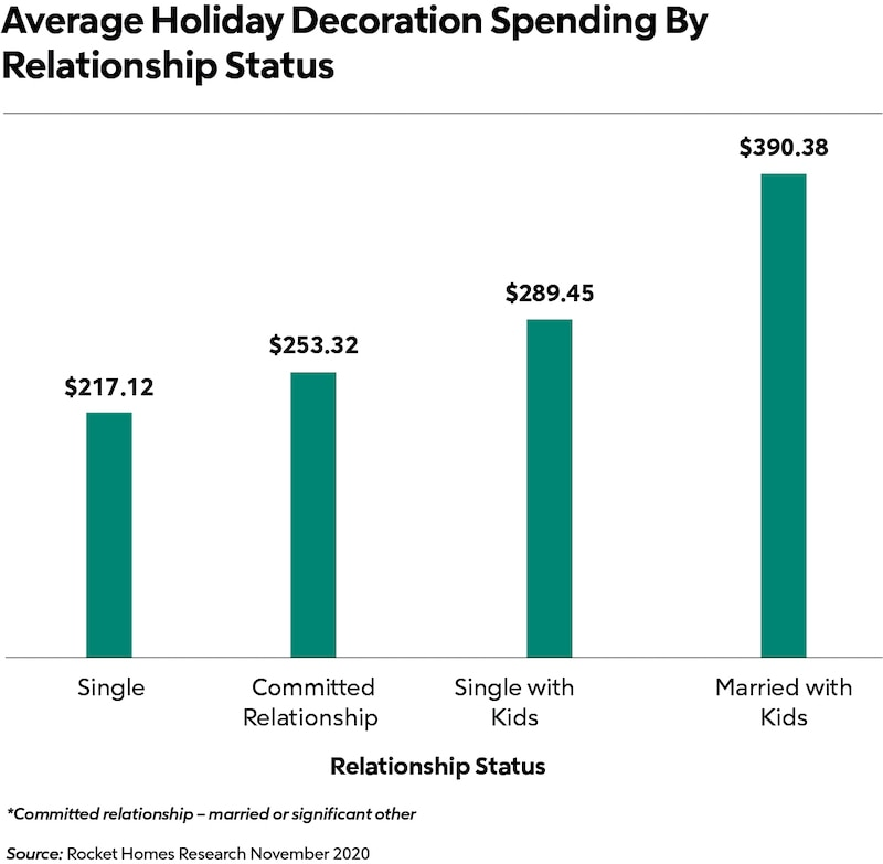 holiday spending by relationship status