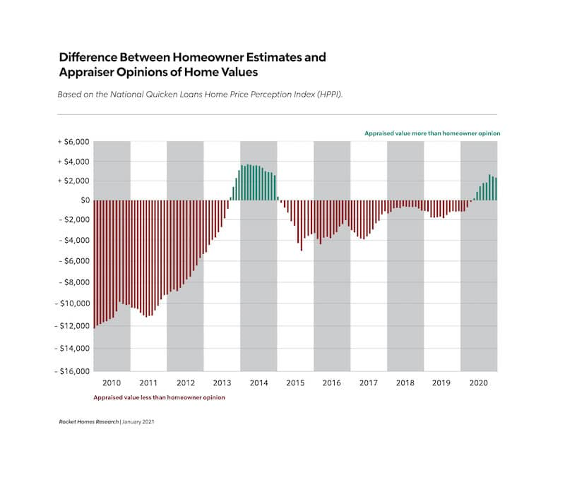 HPPI Chart