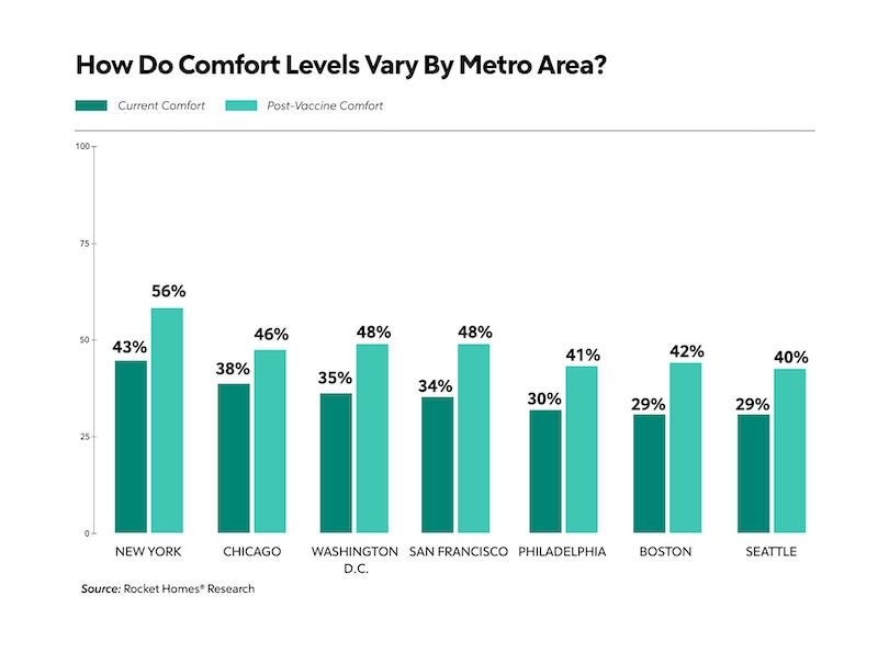 How Do Comfort Levels Vary By Metro Areas