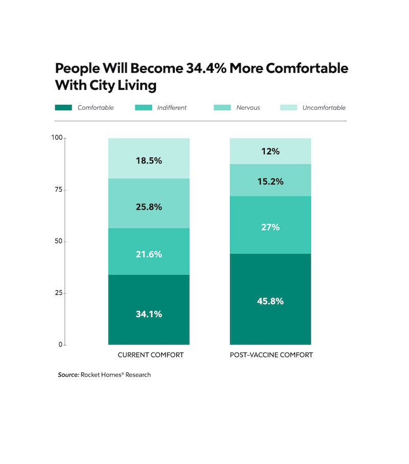 People Will Become 34.4% More Comfortable With City Living