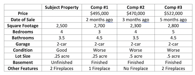 Sample comp table for property.