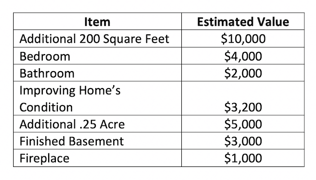 Estimated value of items in a house.