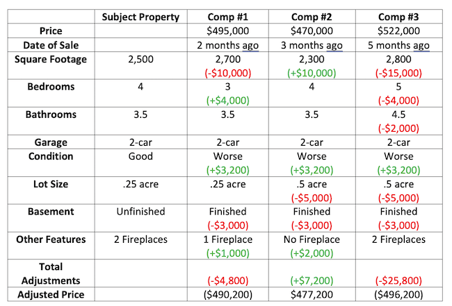 Comp table showing added or lost value based on features.