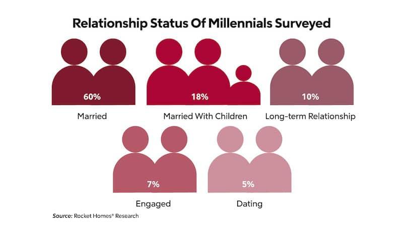 Relationship status of those surveyed.