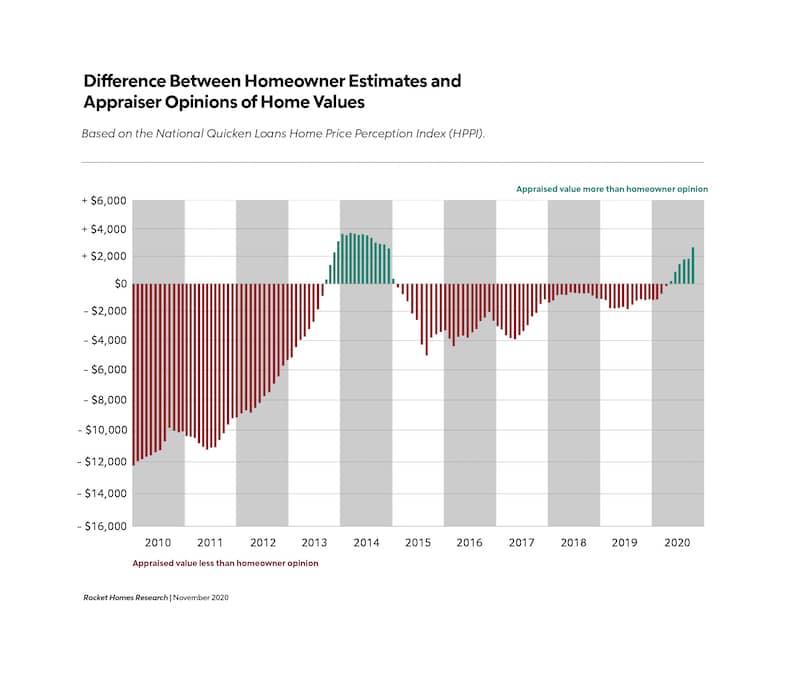 Homeowner estimates chart