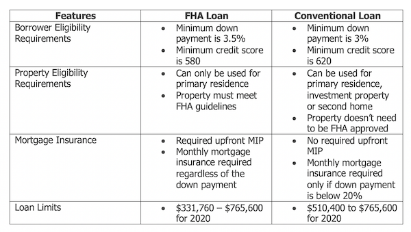 Chart detailing the difference between FHA and Conventional loans.