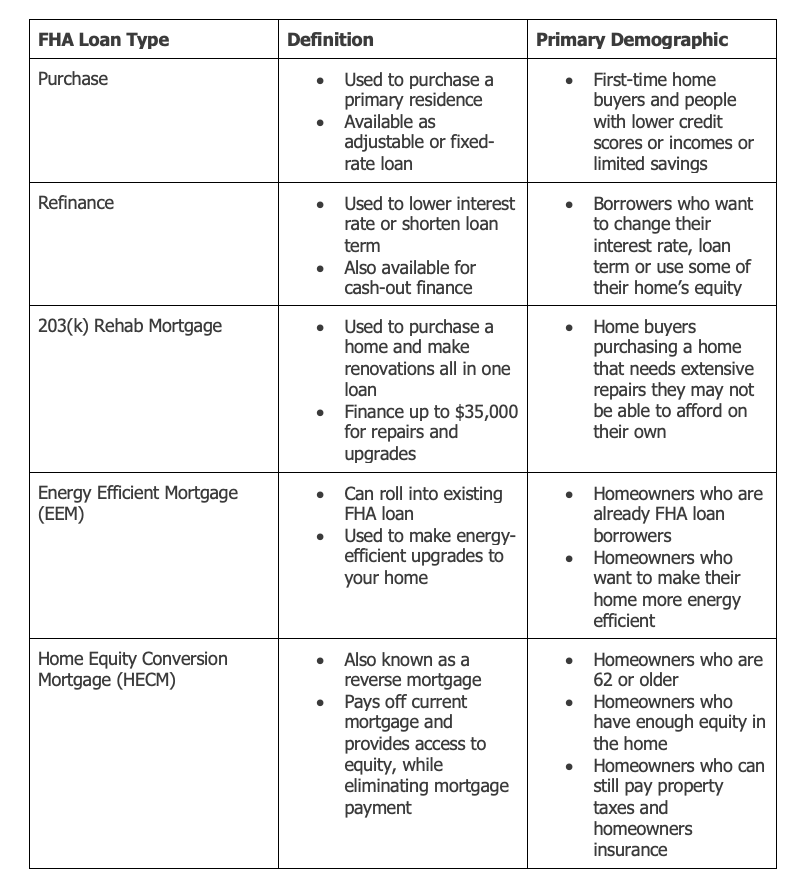 Types of FHA loans.