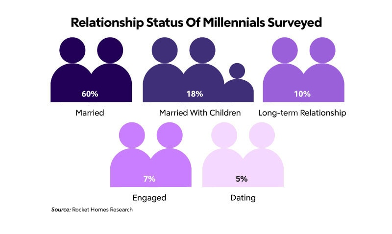 relationship status of millennials surveyed