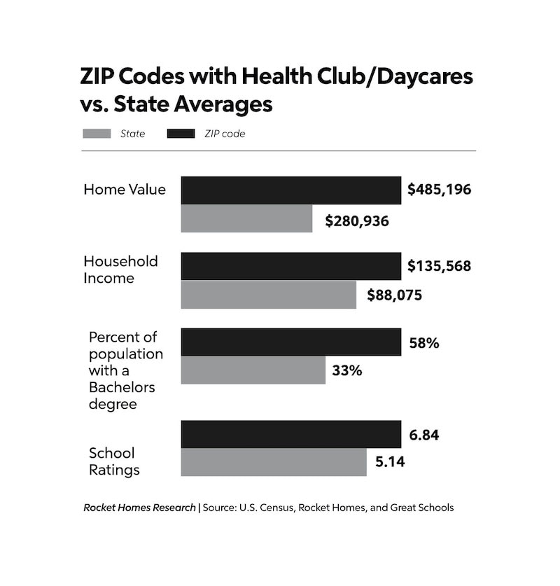 zip codes vs state health clubs and daycares