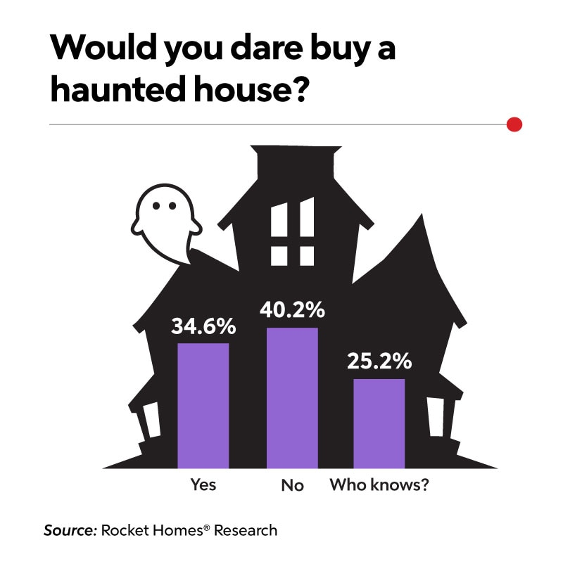 graphic of cartoon haunted house with a cartoon ghost by it