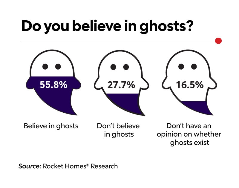 do you believe in ghosts graphic