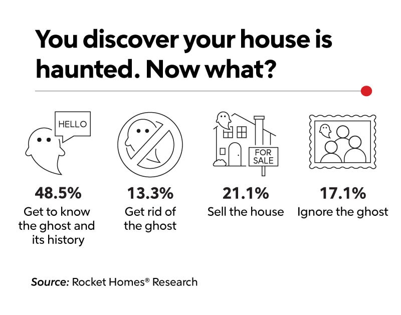 graphic of what to do if your house is haunted