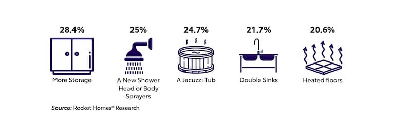 About 28% of respondents wanted to renovate the bathroom for more storage