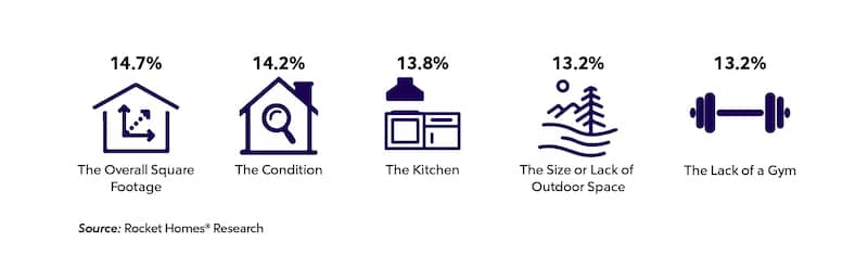 The top two drawbacks are average square footage and condition