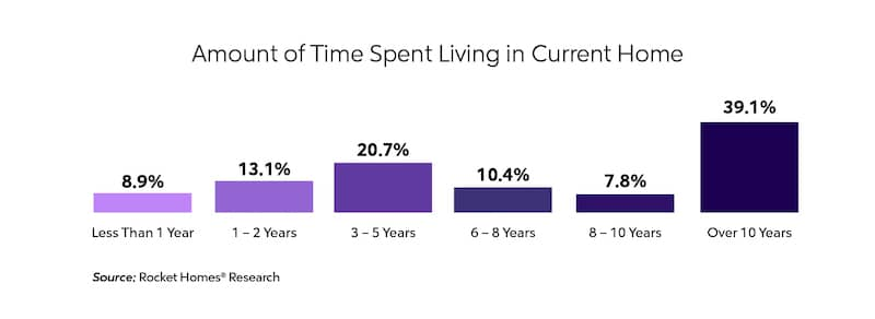 About 39% of those surveyed lived in their current home over 10 years