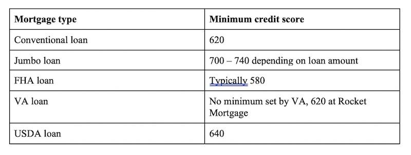 mortgage type minimum credit score chart