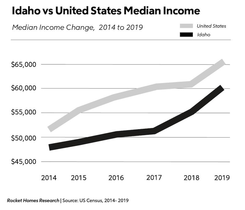 Idaho vs United States median income