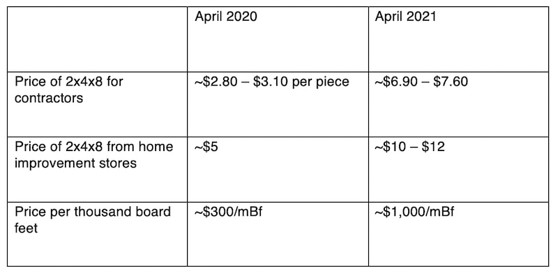chart with 2021 lumber prices