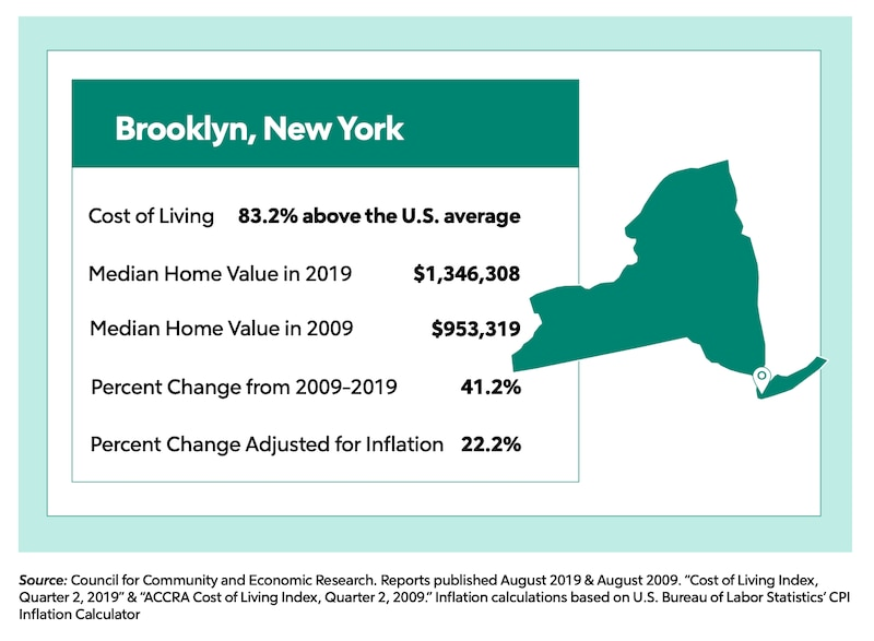 Overview of the Brooklyn, NY housing market