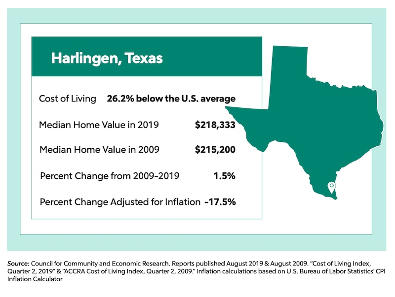 Harlingen, Texas stats