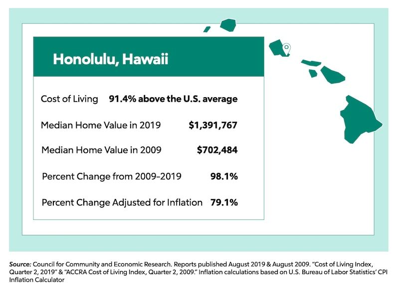 Honolulu Hawaii stats