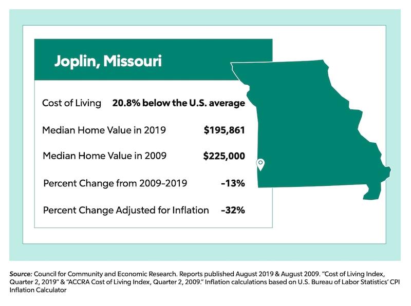 housing market overview for Joplin, Missouri