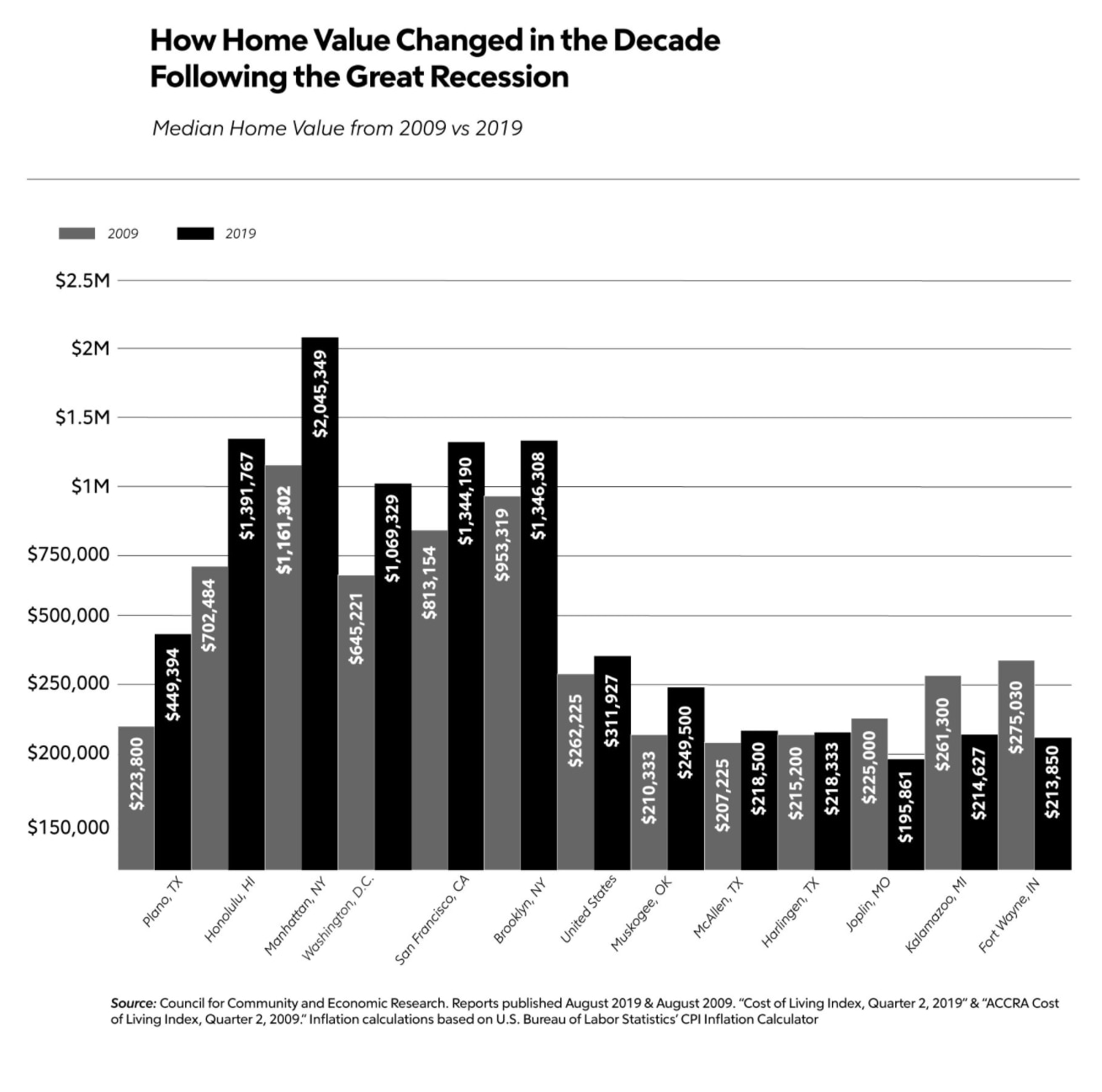 median home value chart