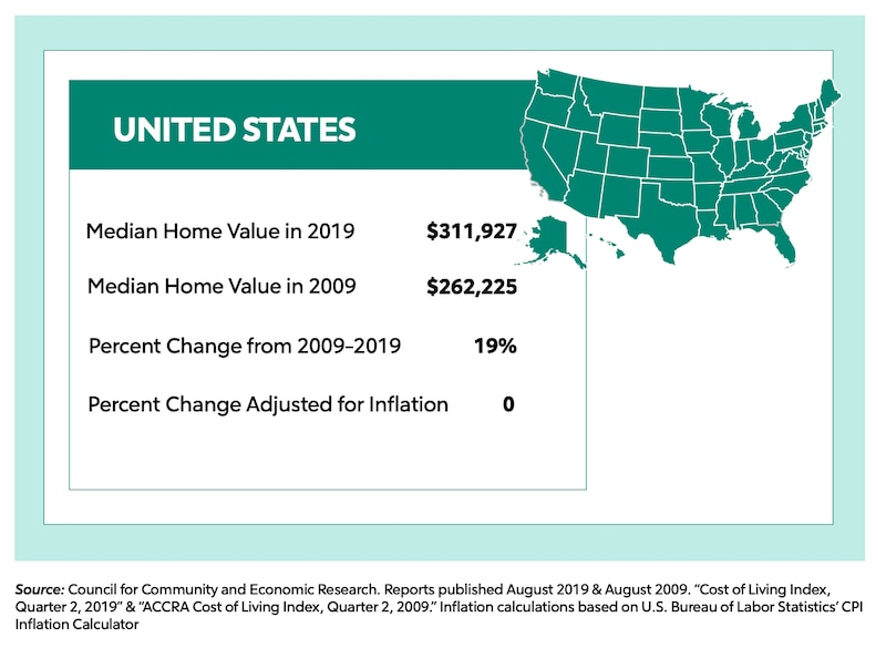 Graphic showing the US median home value in 2019 and 2009.