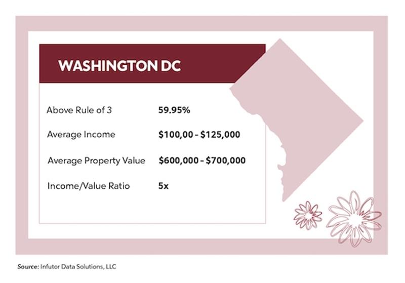 Washington DC Average Income, Property Value, Rule of 3