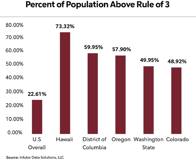 Percent of Population Above Rule of 3