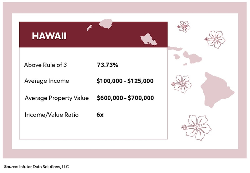 Hawaii Average Income, Property Value, Rule of 3