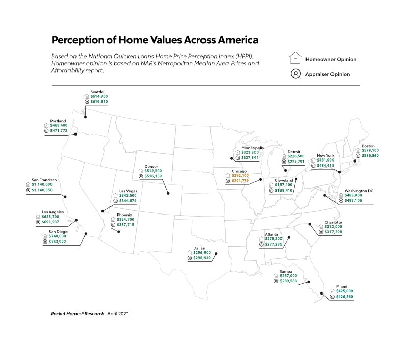 Perception of Home Values Across America