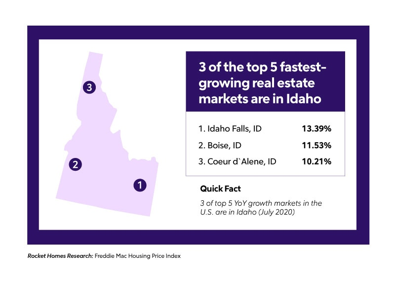 3 of the top 5 fastest growing real estate markets are in Idaho