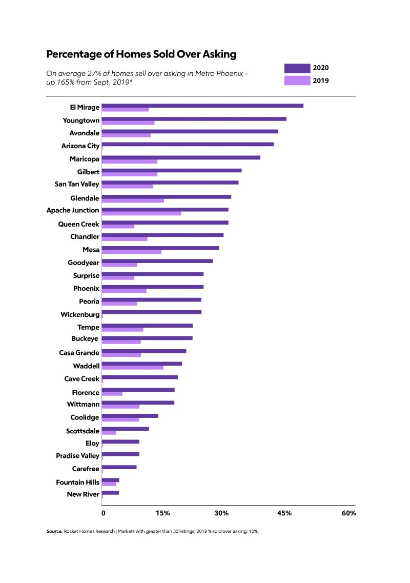 percentage of homes sold over asking