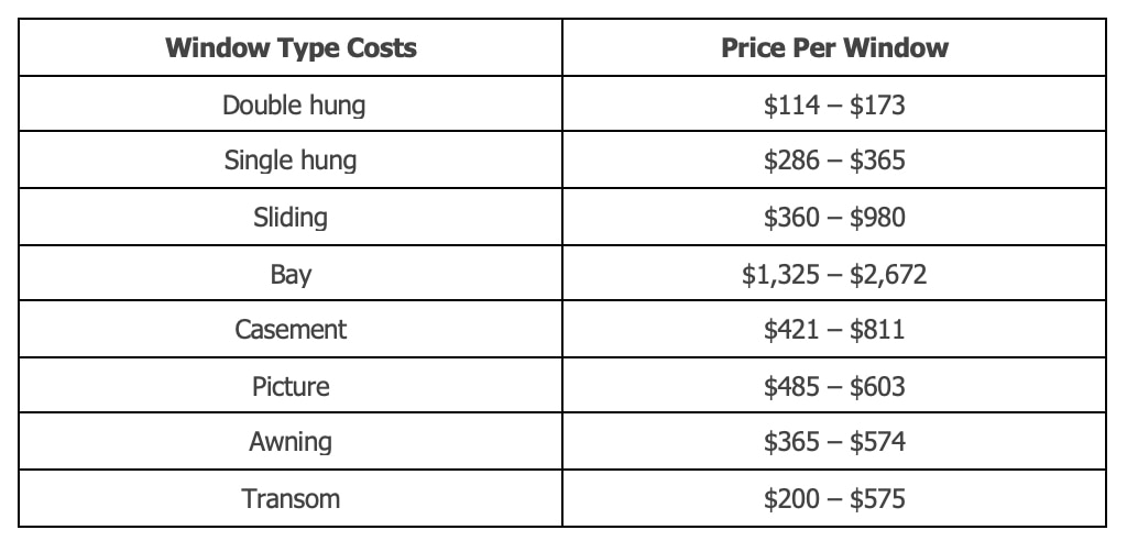 typical installation costs