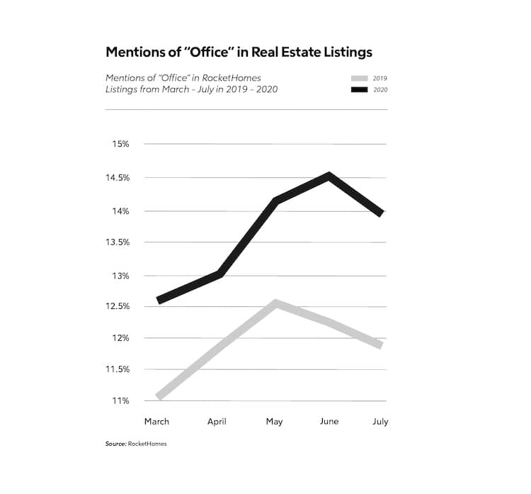 """Rise of the home office: line graph showing a rise in mentions of """"office"""" in home listings."""