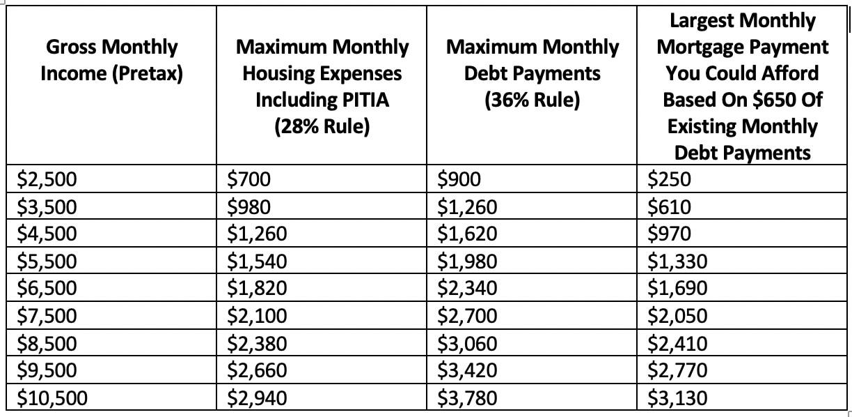 house affordability chart