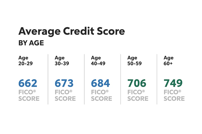 Average Credit Score By Age